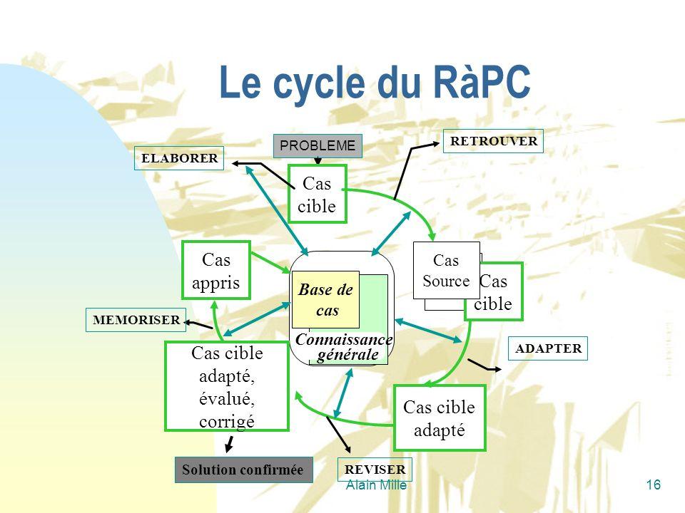 Alain Mille16 PROBLEME Base de cas Connaissance générale Cas cible ELABORER Cas appris MEMORISER Cas cible adapté ADAPTER REVISER Solution confirmée C