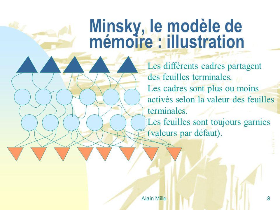 Alain Mille8 Minsky, le modèle de mémoire : illustration Les différents cadres partagent des feuilles terminales. Les cadres sont plus ou moins activé