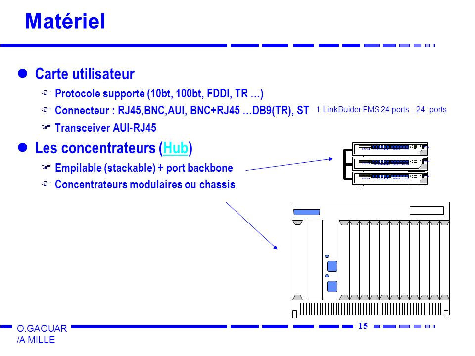 15 O.GAOUAR /A MILLE Matériel Carte utilisateur Protocole supporté (10bt, 100bt, FDDI, TR …) Connecteur : RJ45,BNC,AUI, BNC+RJ45 …DB9(TR), ST Transceiver AUI-RJ45 Les concentrateurs (Hub)Hub Empilable (stackable) + port backbone Concentrateurs modulaires ou chassis 1X2X3X4X5X6X8X9X10X7X11X12 TP Hub STATUS 1X2X3X4X5X6X8X9X10X7X11X12 TP Hub STATUS 1X2X3X4X5X6X8X9X10X7X11X12 TP Hub STATUS 1 LinkBuider FMS 24 ports : 24 ports