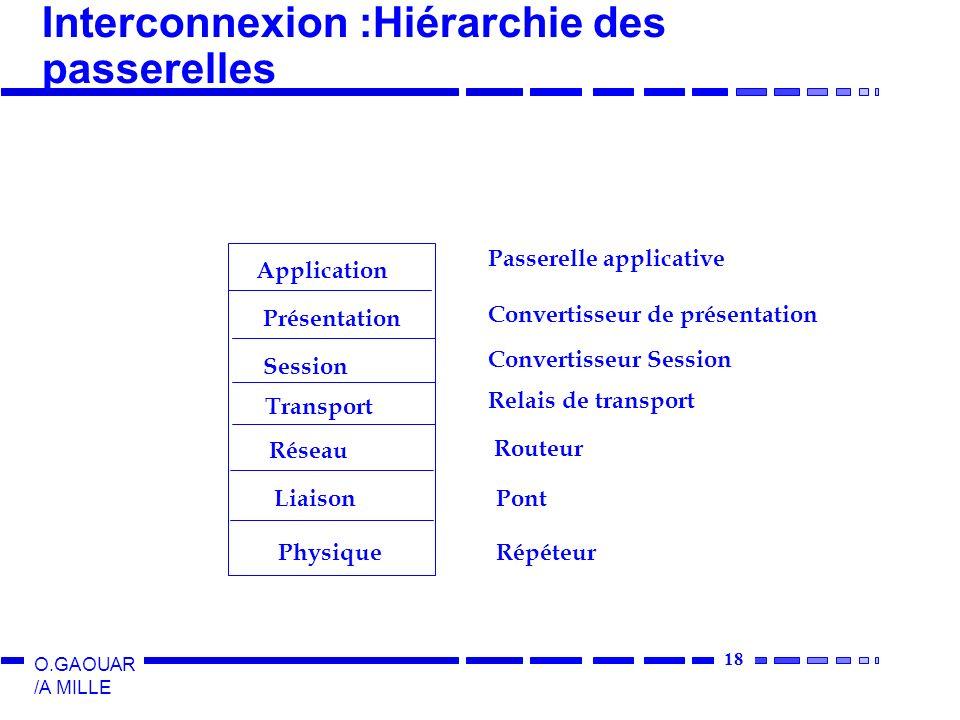 18 O.GAOUAR /A MILLE Interconnexion :Hiérarchie des passerelles Application Présentation Session Transport Réseau Liaison Physique Passerelle applicat