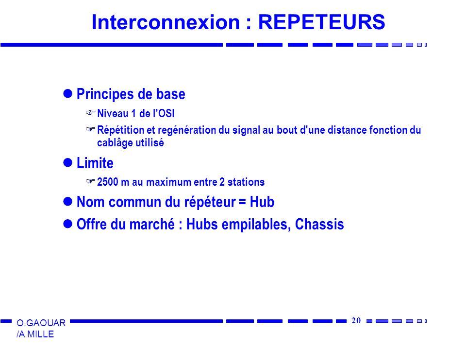 20 O.GAOUAR /A MILLE Interconnexion : REPETEURS Principes de base Niveau 1 de l'OSI Répétition et regénération du signal au bout d'une distance foncti