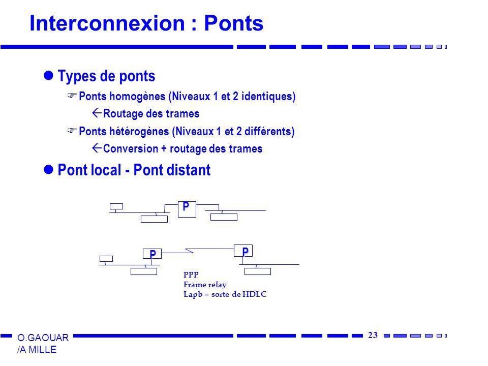 23 O.GAOUAR /A MILLE Interconnexion : Ponts Types de ponts Ponts homogènes (Niveaux 1 et 2 identiques) ß Routage des trames Ponts hétérogènes (Niveaux 1 et 2 différents) ß Conversion + routage des trames Pont local - Pont distant PPP Frame relay Lapb = sorte de HDLC P P P