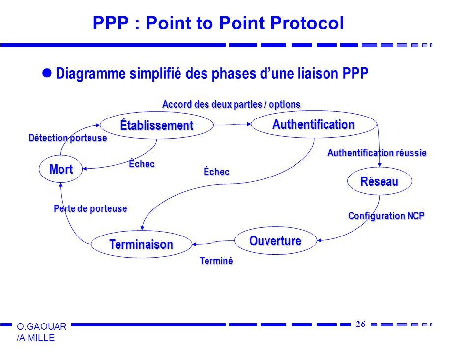 26 O.GAOUAR /A MILLE PPP : Point to Point Protocol Diagramme simplifié des phases dune liaison PPP Mort Établissement Authentification Réseau Ouverture Terminaison Détection porteuse Accord des deux parties / options Authentification réussie Configuration NCP Terminé Échec Échec Perte de porteuse