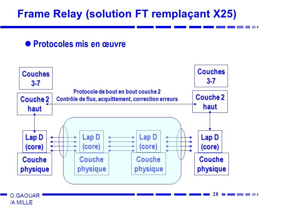 28 O.GAOUAR /A MILLE Frame Relay (solution FT remplaçant X25) Protocoles mis en œuvre Couches3-7 Couche 2 haut Lap D (core) Couchephysique (core) Couches3-7 Couche 2 haut Couchephysique Lap D (core) Couchephysique (core) Couchephysique Protocole de bout en bout couche 2 Contrôle de flux, acquittement, correction erreurs
