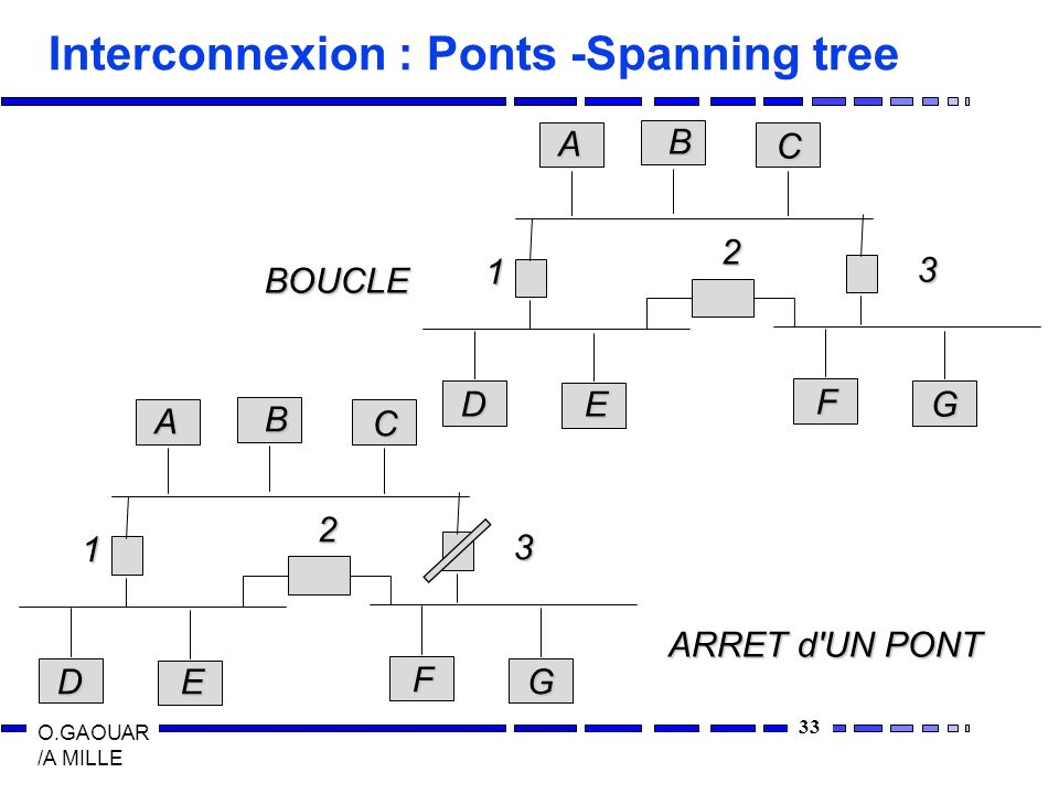 33 O.GAOUAR /A MILLE Interconnexion : Ponts -Spanning tree ABC DE F G 1 2 3 ABC DE F G 1 2 3 BOUCLE ARRET d UN PONT