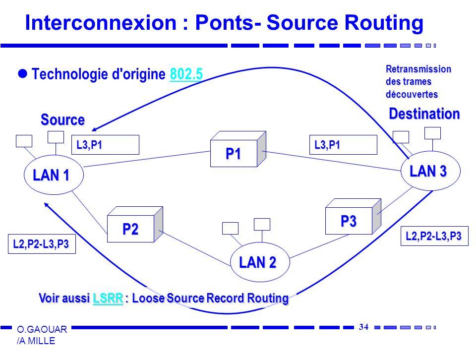 34 O.GAOUAR /A MILLE Interconnexion : Ponts- Source Routing Technologie d origine 802.5802.5 P1 P2 P3 LAN 1 LAN 3 LAN 2 Source Destination Retransmission des trames découvertes L2,P2-L3,P3 L2,P2-L3,P3 L3,P1L3,P1 Voir aussi LSRR : Loose Source Record Routing LSRR