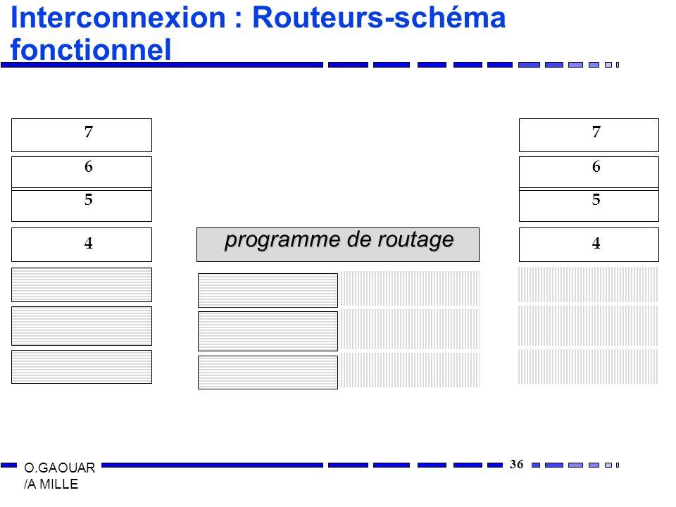36 O.GAOUAR /A MILLE Interconnexion : Routeurs-schéma fonctionnel 4 5 6 7 4 5 6 7 programme de routage
