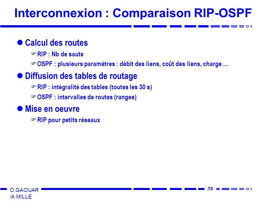 38 O.GAOUAR /A MILLE Interconnexion : Comparaison RIP-OSPF Calcul des routes RIP : Nb de sauts OSPF : plusieurs paramètres : débit des liens, coût des liens, charge...