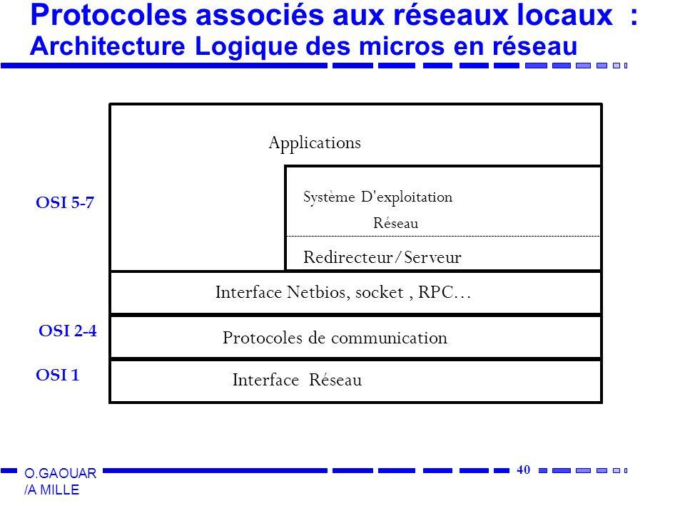 40 O.GAOUAR /A MILLE Protocoles associés aux réseaux locaux : Architecture Logique des micros en réseau Interface Réseau Protocoles de communication Interface Netbios, socket, RPC...