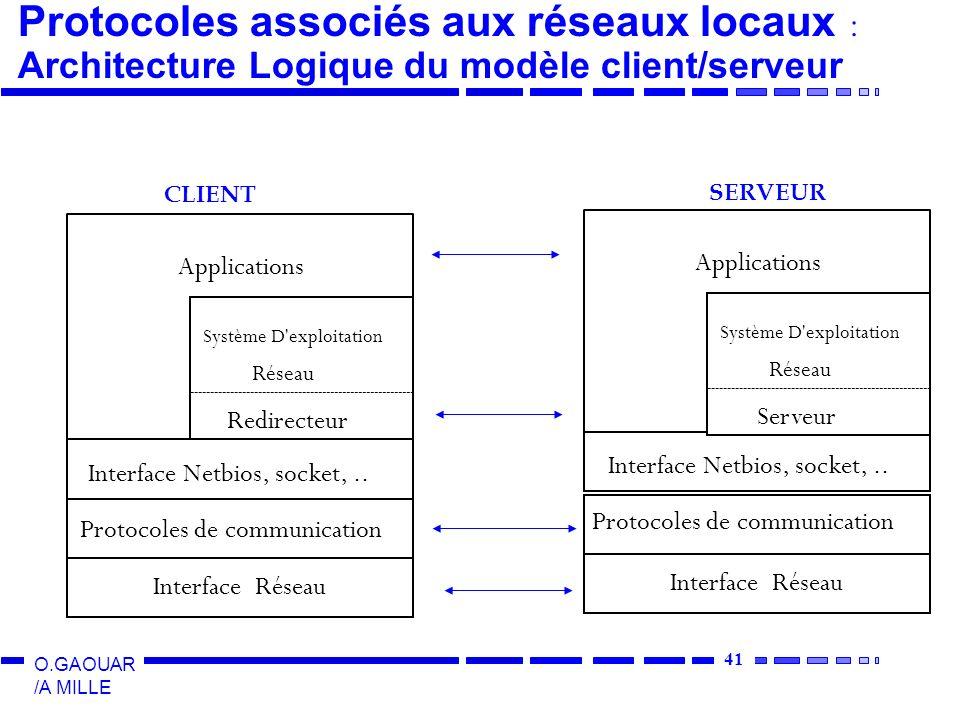 41 O.GAOUAR /A MILLE Interface Réseau Protocoles de communication Interface Netbios, socket,.. Système D'exploitation Réseau Redirecteur Applications