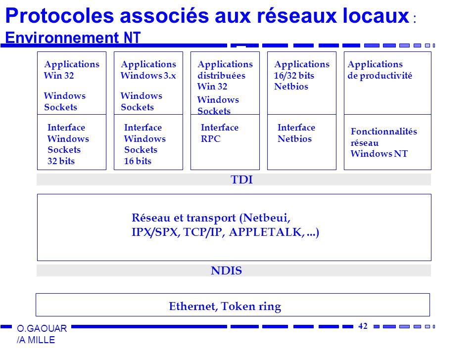 42 O.GAOUAR /A MILLE Ethernet, Token ring NDIS Réseau et transport (Netbeui, IPX/SPX, TCP/IP, APPLETALK,...) TDI Applications Win 32 Windows Sockets I