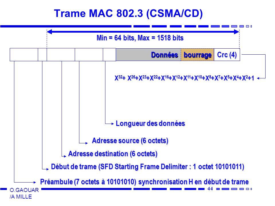 44 O.GAOUAR /A MILLE Trame MAC 802.3 (CSMA/CD) Données Préambule (7 octets à 10101010) synchronisation H en début de trame Début de trame (SFD Starting Frame Delimiter : 1 octet 10101011) Adresse destination (6 octets) Adresse source (6 octets) Longueur des données bourrage Crc (4) X 32 + X 26 +X 23 +X 22 +X 16 +X 12 +X 11 +X 10 +X 8 +X 7 +X 5 +X 4 +X 2 +1 Min = 64 bits, Max = 1518 bits