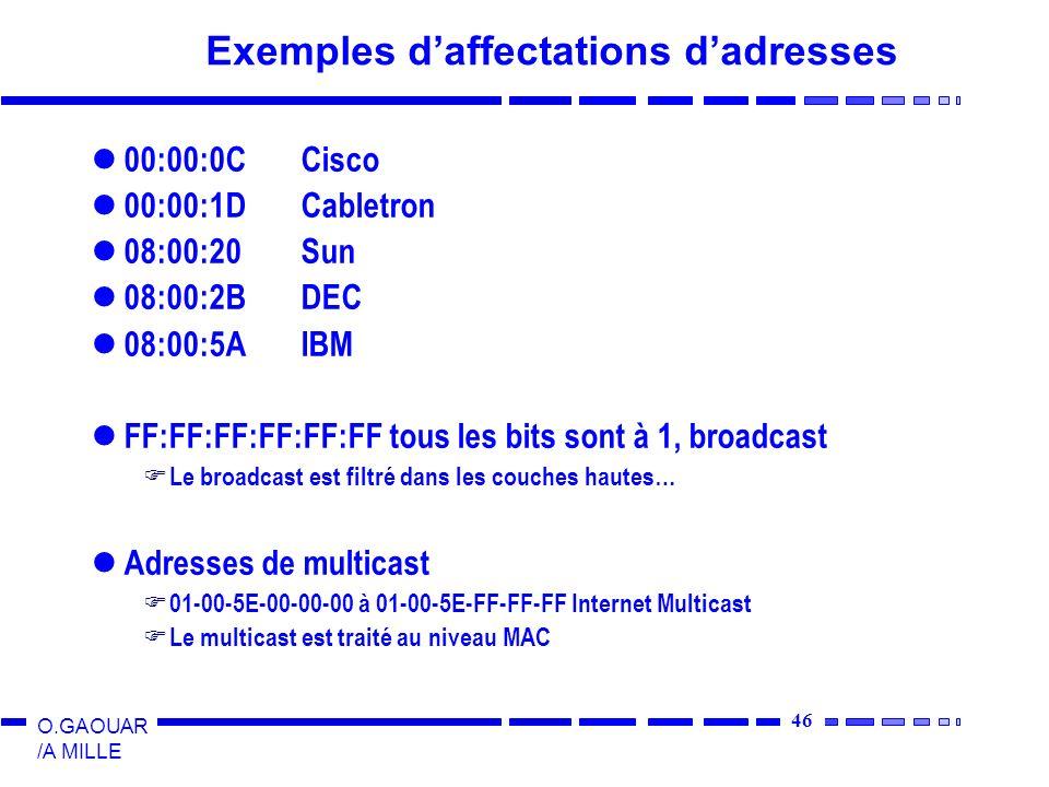 46 O.GAOUAR /A MILLE Exemples daffectations dadresses 00:00:0CCisco 00:00:1DCabletron 08:00:20Sun 08:00:2BDEC 08:00:5AIBM FF:FF:FF:FF:FF:FF tous les bits sont à 1, broadcast Le broadcast est filtré dans les couches hautes… Adresses de multicast 01-00-5E-00-00-00 à 01-00-5E-FF-FF-FF Internet Multicast Le multicast est traité au niveau MAC