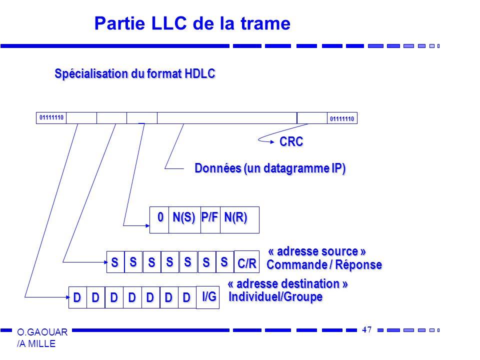 47 O.GAOUAR /A MILLE Partie LLC de la trame Spécialisation du format HDLC 01111110 01111110 D D D DD D D I/G S S S SS S S C/R Individuel/Groupe Commande / Réponse 0 N(S) P/F N(R) « adresse source » « adresse source » « adresse destination » « adresse destination » Données (un datagramme IP) CRC
