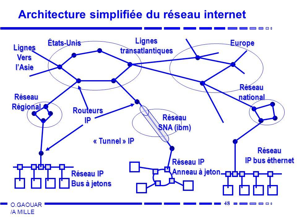 48 O.GAOUAR /A MILLE Architecture simplifiée du réseau internet LignesVerslAsie Lignestransatlantiques États-UnisEurope RéseauRégional Réseaunational Réseau SNA (ibm) RouteursIP « Tunnel » IP Réseau IP Bus à jetons Réseau IP Anneau à jeton Réseau IP bus éthernet