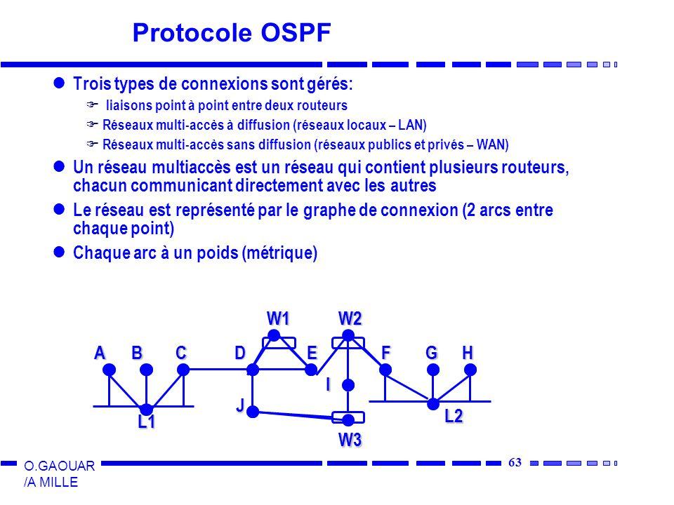63 O.GAOUAR /A MILLE Protocole OSPF Trois types de connexions sont gérés: liaisons point à point entre deux routeurs Réseaux multi-accès à diffusion (réseaux locaux – LAN) Réseaux multi-accès sans diffusion (réseaux publics et privés – WAN) Un réseau multiaccès est un réseau qui contient plusieurs routeurs, chacun communicant directement avec les autres Le réseau est représenté par le graphe de connexion (2 arcs entre chaque point) Chaque arc à un poids (métrique) A B CDEFGH I J L1 L2W1W2W3 A B CDEFGH I J L1 L2W1W2W3