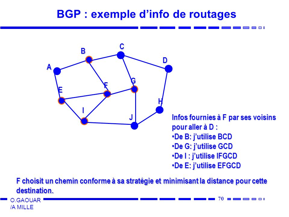 70 O.GAOUAR /A MILLE BGP : exemple dinfo de routages A B C D E F G I J H Infos fournies à F par ses voisins pour aller à D : De B: jutilise BCD De B: jutilise BCD De G: jutilise GCD De G: jutilise GCD De I : jutilise IFGCD De I : jutilise IFGCD De E: jutilise EFGCD De E: jutilise EFGCD F choisit un chemin conforme à sa stratégie et minimisant la distance pour cette destination.