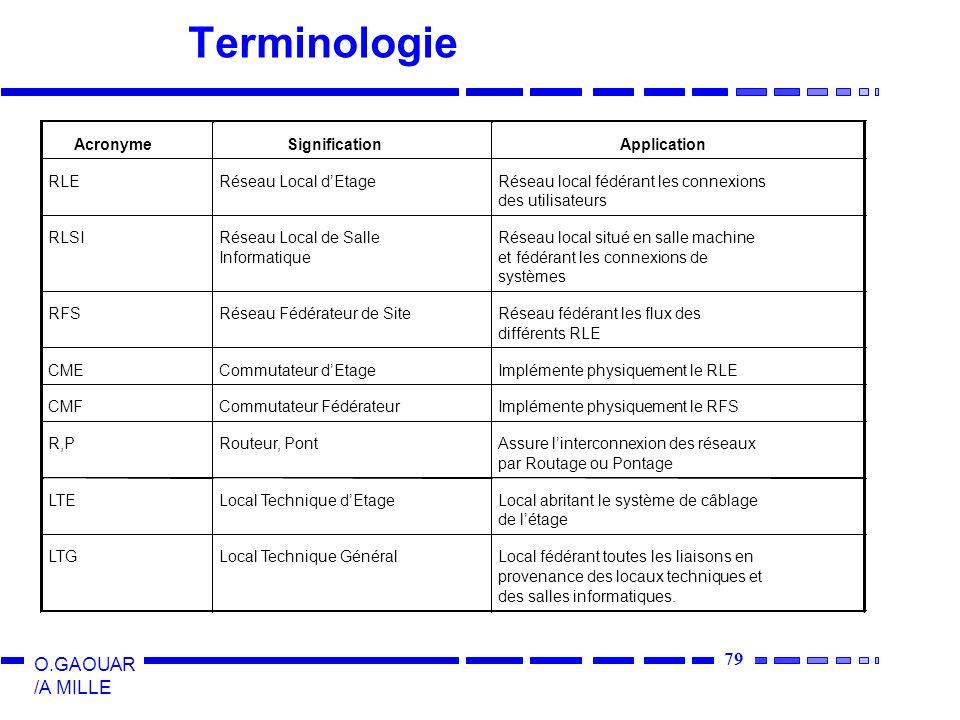 79 O.GAOUAR /A MILLE Terminologie LTELocal Technique dEtageLocal abritant le système de câblage de létage LTGLocal Technique GénéralLocal fédérant tou