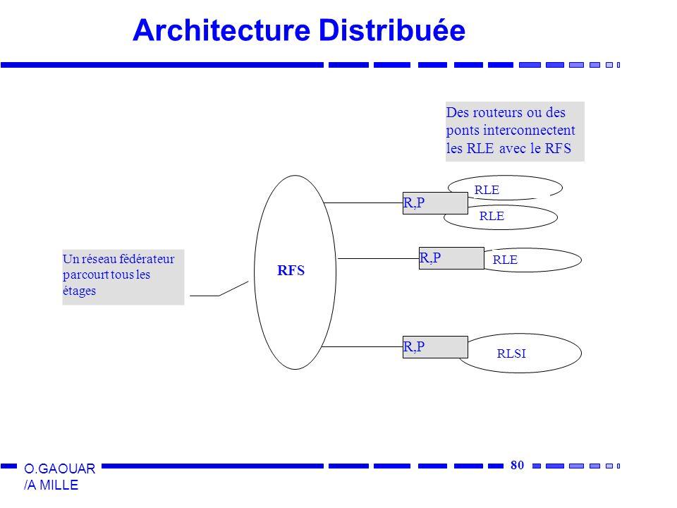 80 O.GAOUAR /A MILLE Architecture Distribuée Un réseau fédérateur parcourt tous les étages R,P RLE Des routeurs ou des ponts interconnectent les RLE avec le RFS RLE RLSI RFS