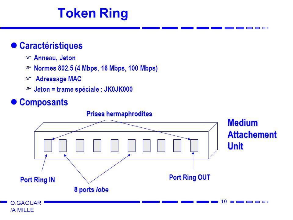 10 O.GAOUAR /A MILLE Token Ring Caractéristiques Anneau, Jeton Normes 802.5 (4 Mbps, 16 Mbps, 100 Mbps) Adressage MAC Jeton = trame spéciale : JK0JK00