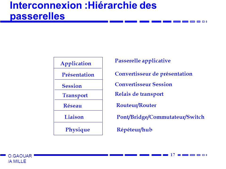17 O.GAOUAR /A MILLE Interconnexion :Hiérarchie des passerelles Application Présentation Session Transport Réseau Liaison Physique Passerelle applicat