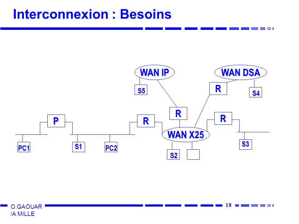 19 O.GAOUAR /A MILLE Interconnexion : REPETEURS Principes de base Niveau 1 de l OSI Répétition et regénération du signal au bout d une distance fonction du cablâge utilisé Limite 2500 m au maximum entre 2 stations Nom commun du répéteur = Hub Offre du marché : Hubs empilables, Chassis