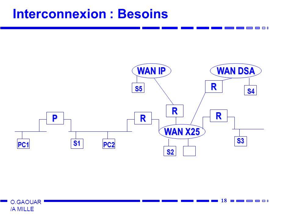 18 O.GAOUAR /A MILLE Interconnexion : Besoins PR WAN X25 R WAN IP WAN DSA R R PC1 S1 PC2 S2 S5 S3 S4