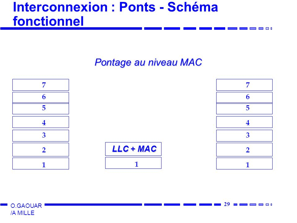 30 O.GAOUAR /A MILLE Interconnexion : Ponts - Segmentation R1 R2 R3 Exemple : Chassis