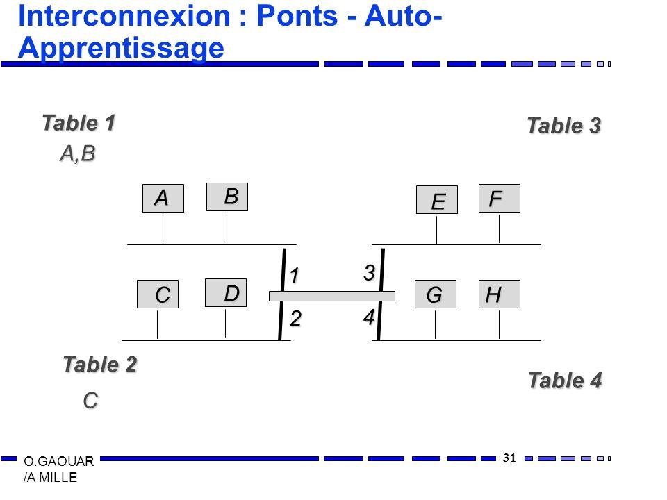 31 O.GAOUAR /A MILLE Interconnexion : Ponts - Auto- Apprentissage A B C D E F GH Table 1 A,B Table 2 C Table 3 Table 4 1 2 3 4