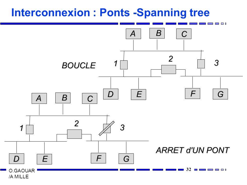 32 O.GAOUAR /A MILLE Interconnexion : Ponts -Spanning tree ABC DE F G 1 2 3 ABC DE F G 1 2 3 BOUCLE ARRET d'UN PONT