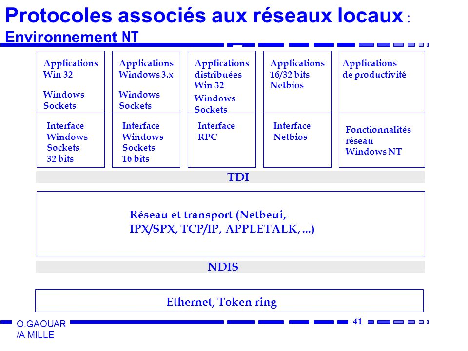 41 O.GAOUAR /A MILLE Ethernet, Token ring NDIS Réseau et transport (Netbeui, IPX/SPX, TCP/IP, APPLETALK,...) TDI Applications Win 32 Windows Sockets I