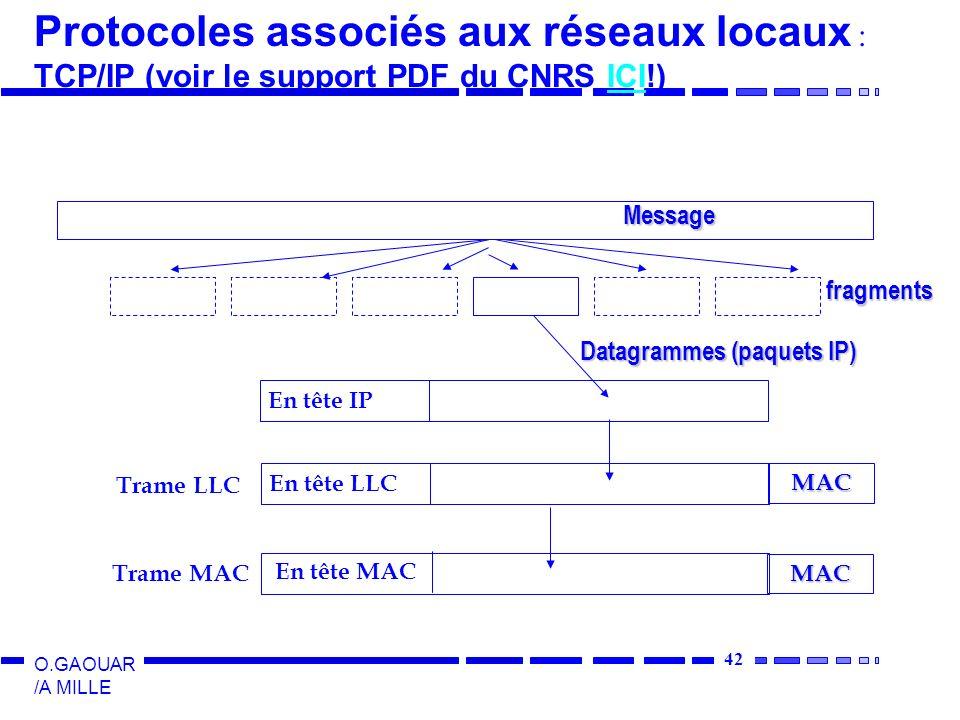 43 O.GAOUAR /A MILLE Trame MAC 802.3 (CSMA/CD) Données Préambule (7 octets à 10101010) synchronisation H en début de trame Début de trame (SFD Starting Frame Delimiter : 1 octet 10101011) Adresse destination (6 octets) Adresse source (6 octets) Longueur des données bourrage Crc (4) X 32 + X 26 +X 23 +X 22 +X 16 +X 12 +X 11 +X 10 +X 8 +X 7 +X 5 +X 4 +X 2 +1 Min = 64 bits, Max = 1518 bits