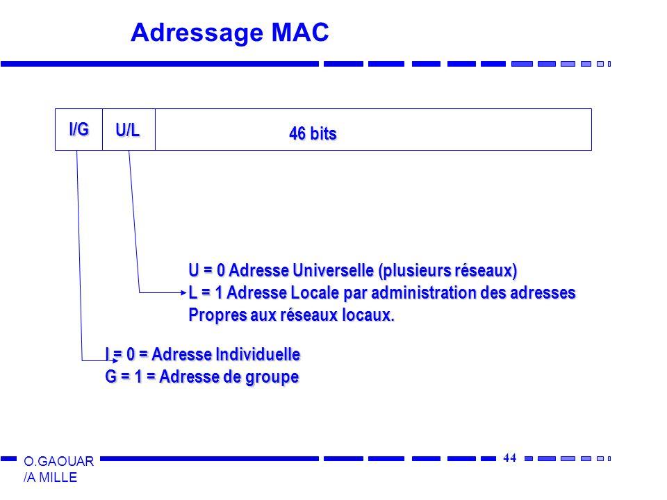 45 O.GAOUAR /A MILLE Exemples daffectations dadresses 00:00:0CCisco 00:00:1DCabletron 08:00:20Sun 08:00:2BDEC 08:00:5AIBM FF:FF:FF:FF:FF:FF tous les bits sont à 1, broadcast Le broadcast est filtré dans les couches hautes… Adresses de multicast 01-00-5E-00-00-00 à 01-00-5E-FF-FF-FF Internet Multicast Le multicast est traité au niveau MAC