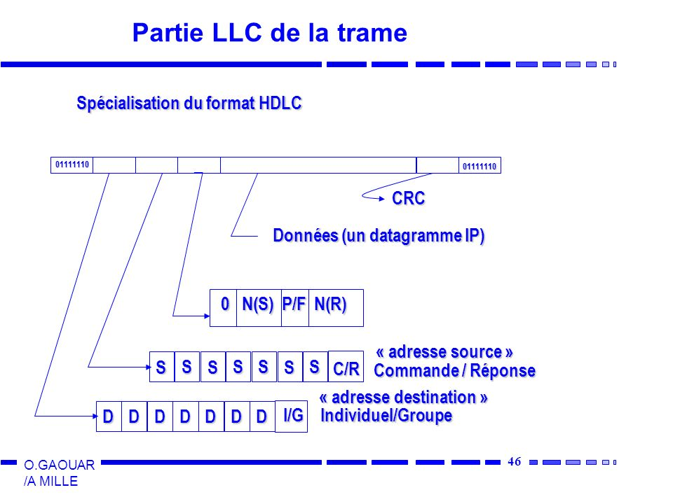 46 O.GAOUAR /A MILLE Partie LLC de la trame Spécialisation du format HDLC 01111110 01111110 D D D DD D D I/G S S S SS S S C/R Individuel/Groupe Comman