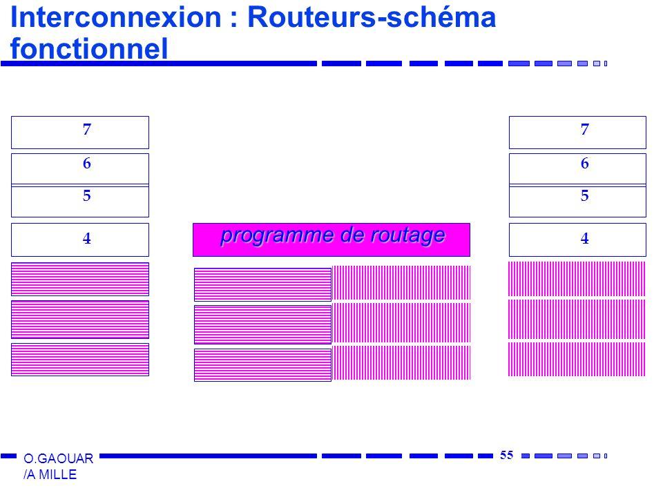 55 O.GAOUAR /A MILLE Interconnexion : Routeurs-schéma fonctionnel 4 5 6 7 4 5 6 7 programme de routage