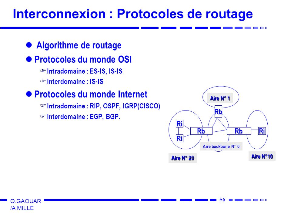 57 O.GAOUAR /A MILLE Interconnexion : Comparaison RIP-OSPF Calcul des routes RIP : Nb de sauts OSPF : plusieurs paramètres : débit des liens, coût des liens, charge...