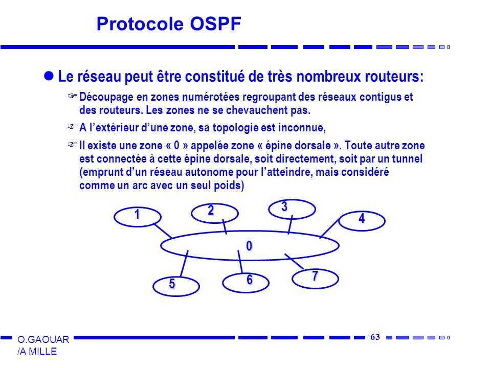 64 O.GAOUAR /A MILLE Protocole OSPF A lintérieur dune zone chaque routeur dispose dune base de données topologique (informations détat des liens) Même algorithme du plus court chemin Un routeur au moins connecté à lépine dorsale Si un routeur est connecté à deux zones, il doit exécuter lalgo du plus court chemin pour les deux zones séparément Le routage par type de service est fait au moyen de graphes étiquetés avec des métriques différentes (délai, débit et fiabilité)