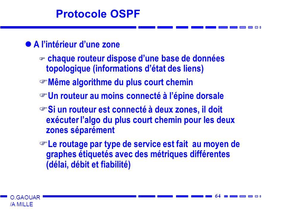 65 O.GAOUAR /A MILLE Protocole OSPF En fonctionnement normal, 3 types de chemins: Chemin intra-zone: le plus simple, puisque chaque routeur dune zone connaît la topologie de la zone Chemin inter-zone demande 3 étapes: ß Aller de la source vers lépine dorsale (dans la zone source) ß Transiter à travers lépine dorsale jusquà la zone de destination ß Transiter dans la zone destination jusquà la destination Chemin inter-systèmes autonomes ß Demande un protocole particulier (BGP : Border Gateway Protocol) 4 types de routeurs Internes à une zone Interzones (boarder routers) Fédérateurs (backbone routers) Inter-systèmes autonomes (boundary routers)