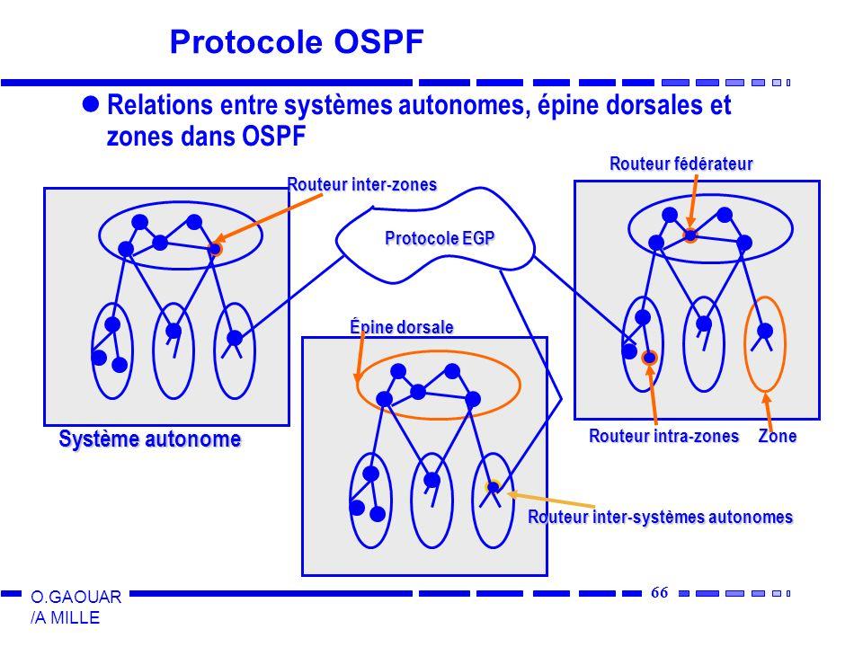 67 O.GAOUAR /A MILLE Le protocole OSPF Algorithme des états de liens Messages utilisés HELLO: permet de découvrir les routeurs voisins Mise à jour état de lien; Information fournie à la base de données topologique Accusé de réception de mise à jour: acquittement par le routeur qui a reçu le message de mise à jour Description de lien: la base de données topologiques fournit les informations détat de liens à qui lui demande Demande détat de lien: demande dinformation à la base de données topologiques sur un partenaire