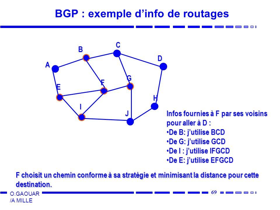 69 O.GAOUAR /A MILLE BGP : exemple dinfo de routages A B C D E F G I J H Infos fournies à F par ses voisins pour aller à D : De B: jutilise BCD De B: