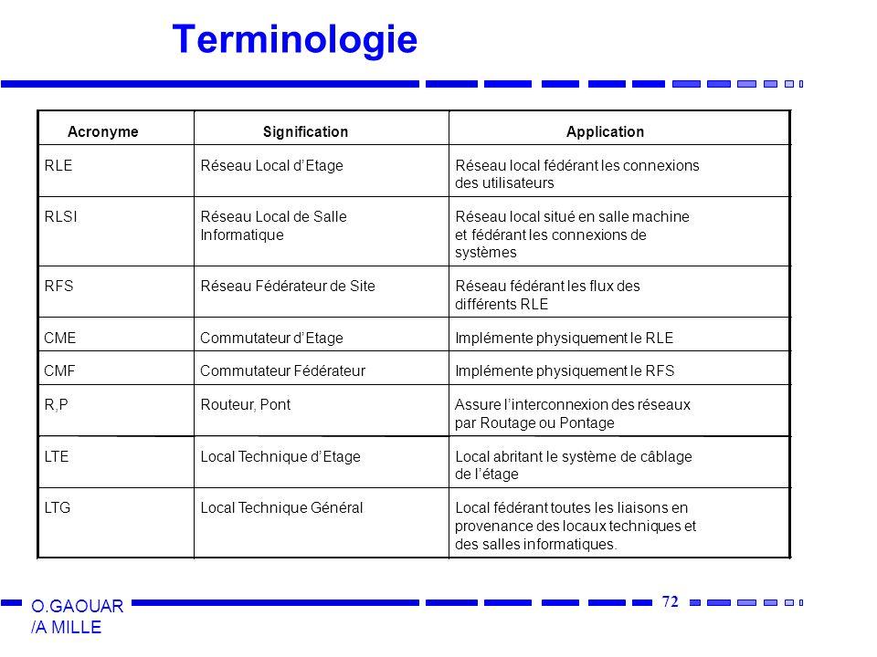 72 O.GAOUAR /A MILLE Terminologie LTELocal Technique dEtageLocal abritant le système de câblage de létage LTGLocal Technique GénéralLocal fédérant tou