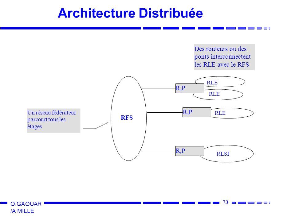 73 O.GAOUAR /A MILLE Architecture Distribuée Un réseau fédérateur parcourt tous les étages R,P RLE Des routeurs ou des ponts interconnectent les RLE a
