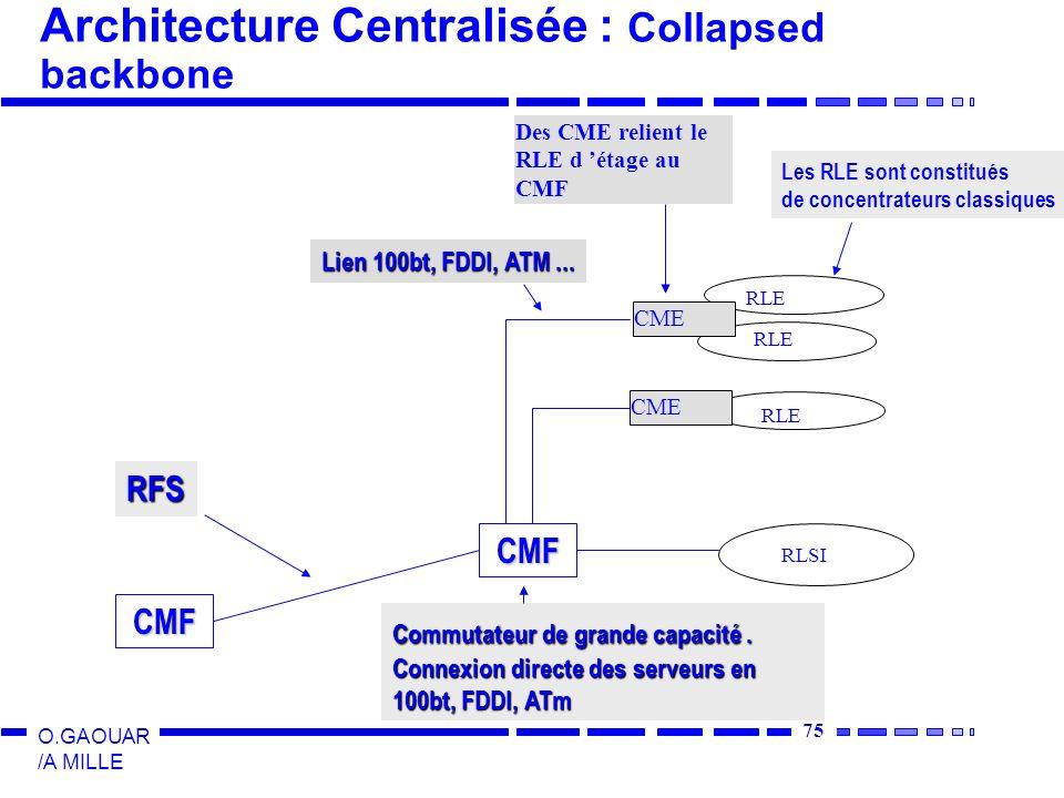 75 O.GAOUAR /A MILLE Architecture Centralisée : Collapsed backbone CME RLE Des CME relient le RLE d étage au CMF CME RLE RLSI CMF Lien 100bt, FDDI, AT