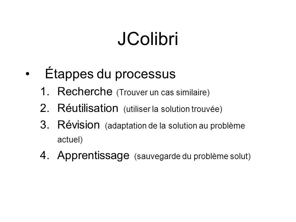 JColibri Étappes du processus 1.Recherche (Trouver un cas similaire) 2.Réutilisation (utiliser la solution trouvée) 3.Révision (adaptation de la solut