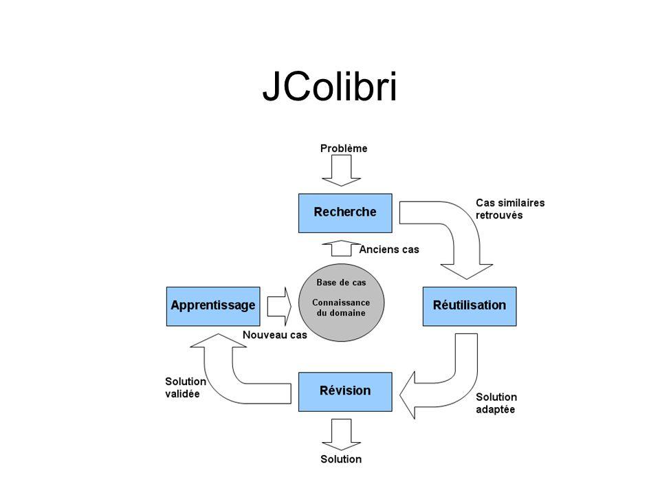 Les Applications du CBR –Help-Desk-Systeme –Consultation Avantage : spécification du problème non complète possible Attention .