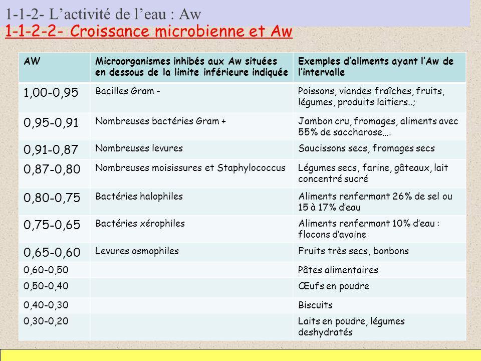 1-1-2- Lactivité de leau : Aw 1-1-2-2- Croissance microbienne et Aw AWMicroorganismes inhibés aux Aw situées en dessous de la limite inférieure indiqu