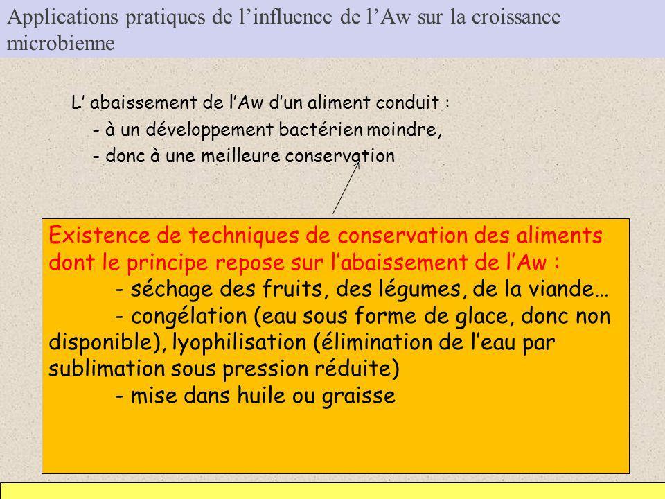 Applications pratiques de linfluence de lAw sur la croissance microbienne L abaissement de lAw dun aliment conduit : - à un développement bactérien mo