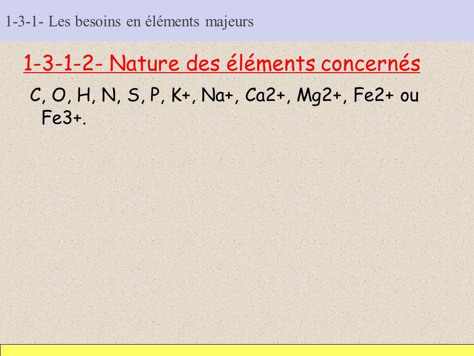 1-3-1- Les besoins en éléments majeurs 1-3-1-2- Nature des éléments concernés C, O, H, N, S, P, K+, Na+, Ca2+, Mg2+, Fe2+ ou Fe3+.