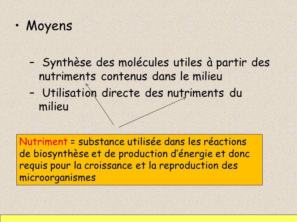 Moyens – Synthèse des molécules utiles à partir des nutriments contenus dans le milieu – Utilisation directe des nutriments du milieu Nutriment = subs