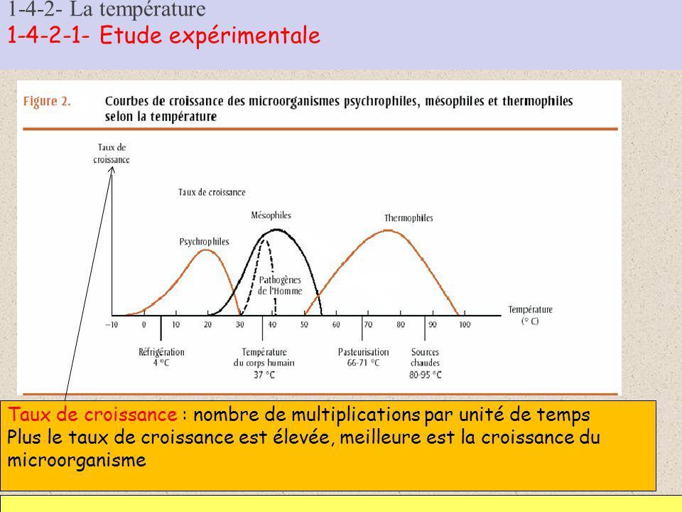 1-4-2- La température 1-4-2-1- Etude expérimentale Taux de croissance : nombre de multiplications par unité de temps Plus le taux de croissance est él